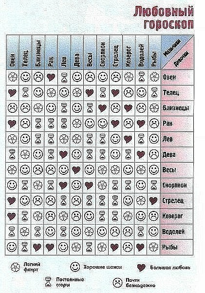 гороскоп совместимости знаков зодиаков станислав алла удалится